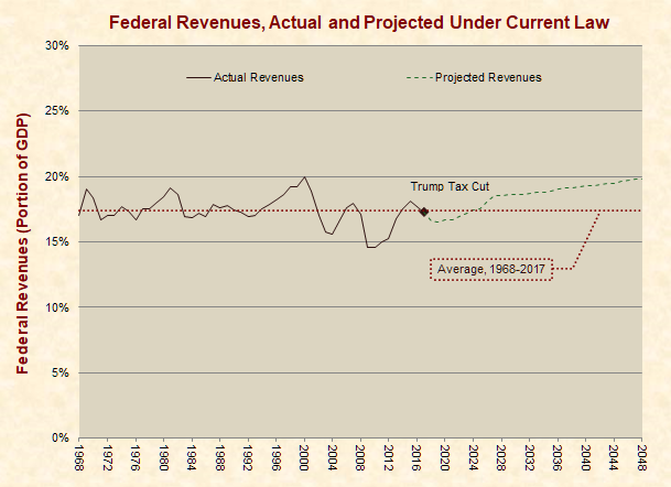 Federal Revenues, Actual and Projected Under Current Law