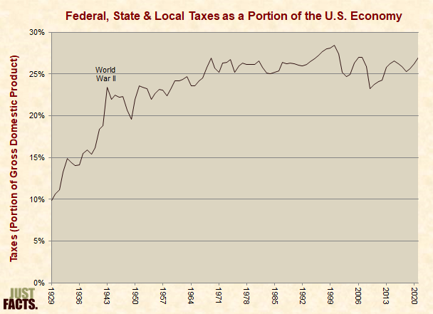 Federal, State & Local Taxes As a Portion of the U.S. Economy