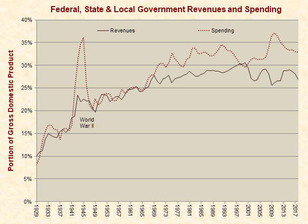 Federal, state and local revenues and spending