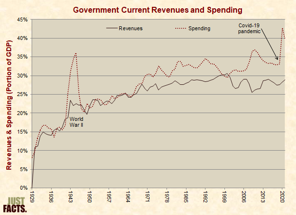 Federal, State, Local Revenues and Spending As a Portion of GDP