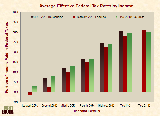 Effective Federal Tax Rates by Income According to CBO, Treasury, and TPC