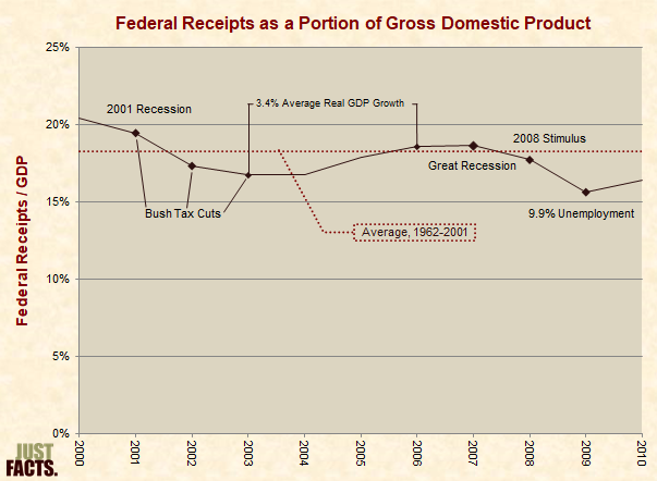 Federal Receipts as a Portion of Gross Domestic Product 2000–2010