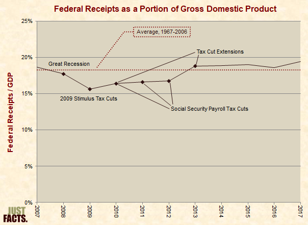 Federal Receipts as a Portion of Gross Domestic Product 2007–2017