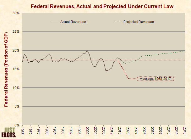 Federal Revenues Under Current Law