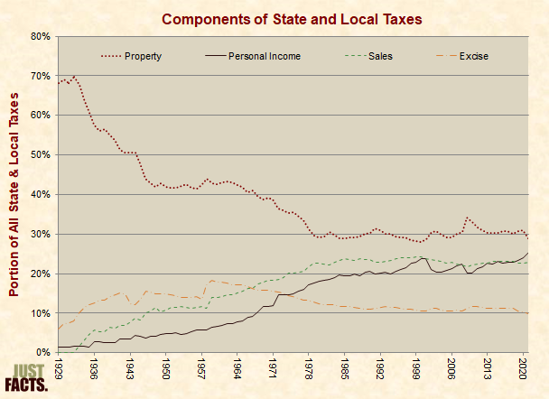 Components of State and Local Taxes
