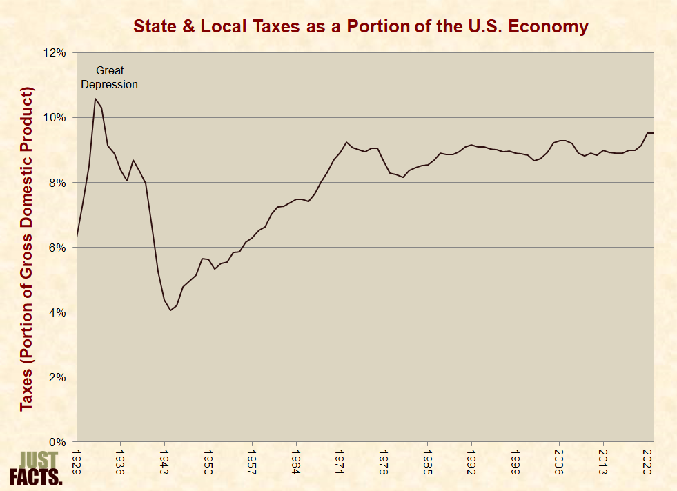 refer to the diagram. which tax system has the least built-in ...