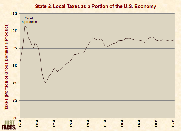 State & Local Taxes As a Portion of the U.S. Economy
