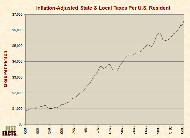 Inflation-Adjusted State & Local Taxes Per U.S. Resident