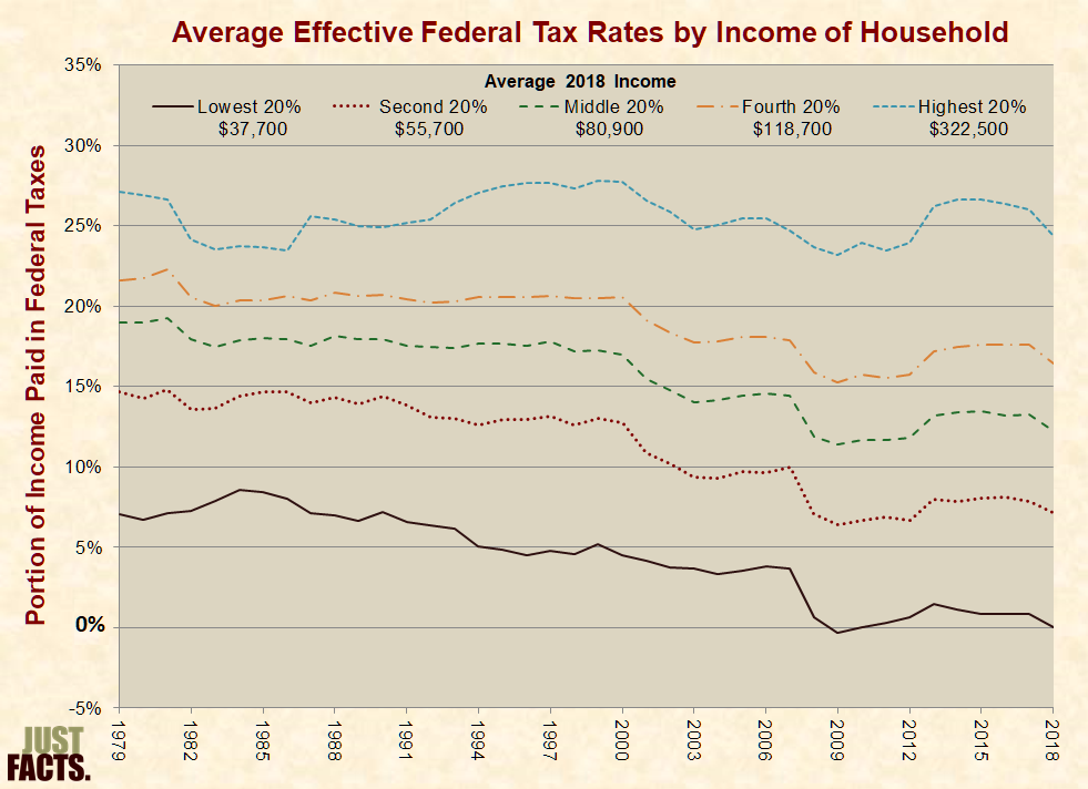 Taxes just facts average effective tax rates by income sciox Images