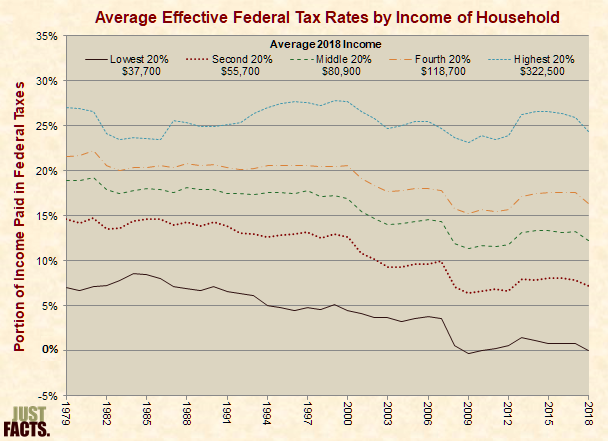 Historical effective federal tax rates by household income
