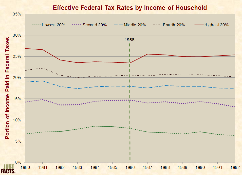 plot selling tax rates