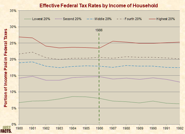 Effective Tax Rates by Income, 1980–1992