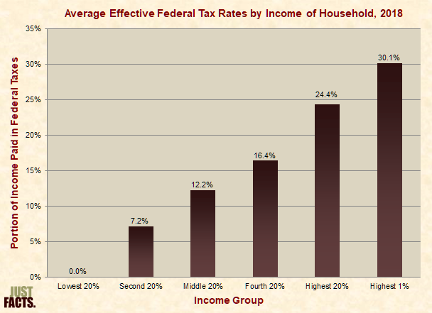 Effective federal tax rates by household income