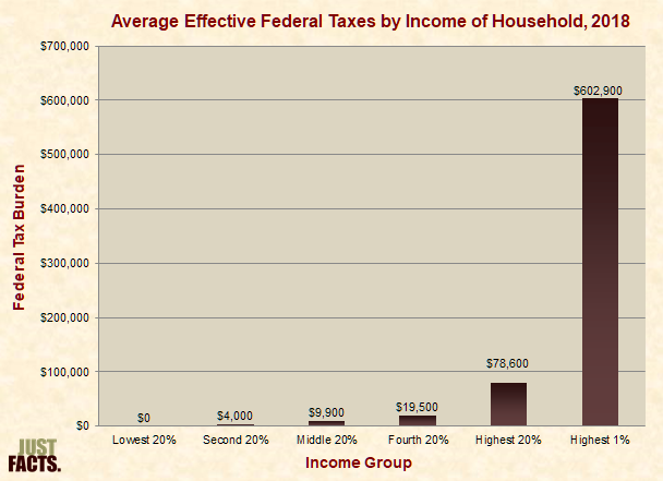 Effective federal tax burdens by household income