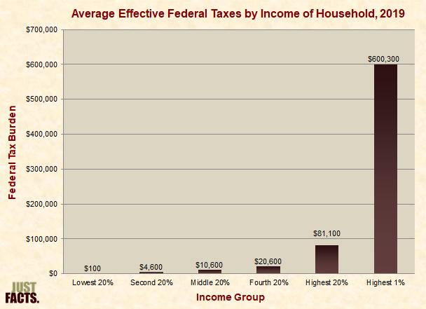 Effective Federal Taxes in Dollar Amounts