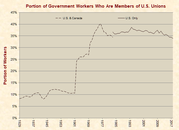 Portion of Government Workers Who are Members of U.S. Unions