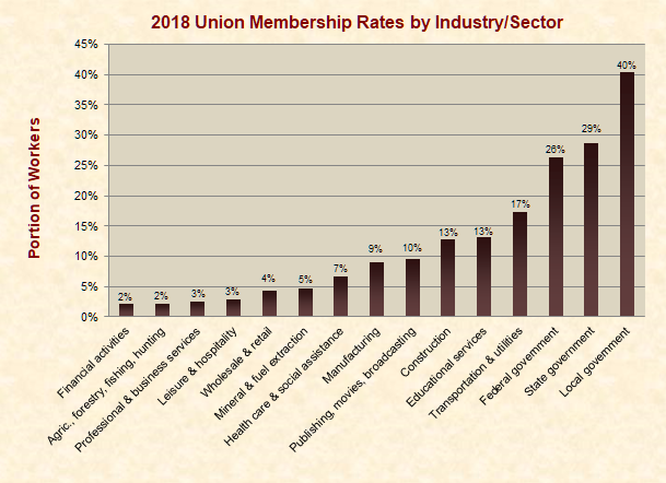 Union Membership Rates by Sector/Industry