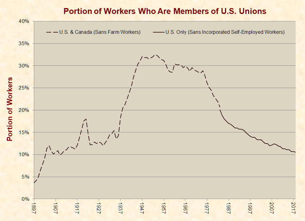 aa0dc6ea20c7 Portion of Workers Who are Members of U.S. Unions