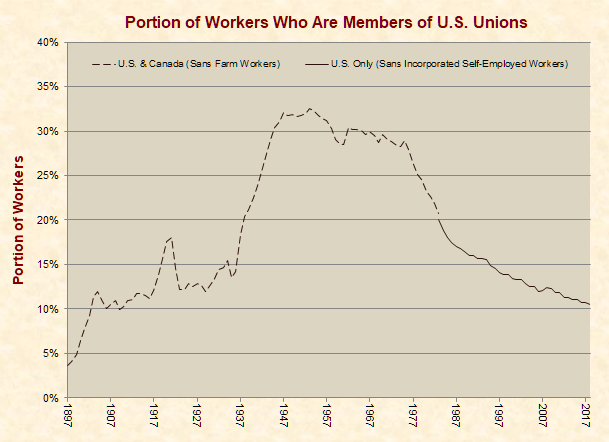 Portion of Workers Who are Members of U.S. Unions