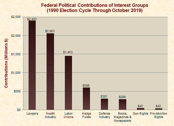 Federal Political Contributions of Interest Groups
