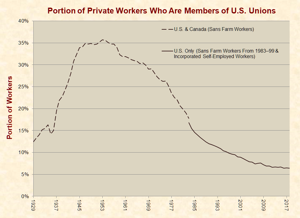 Unions just facts portion of private workers who are members of us unions fandeluxe Images