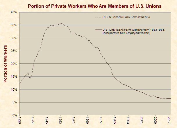 Portion of Private Workers Who are Members of U.S. Unions