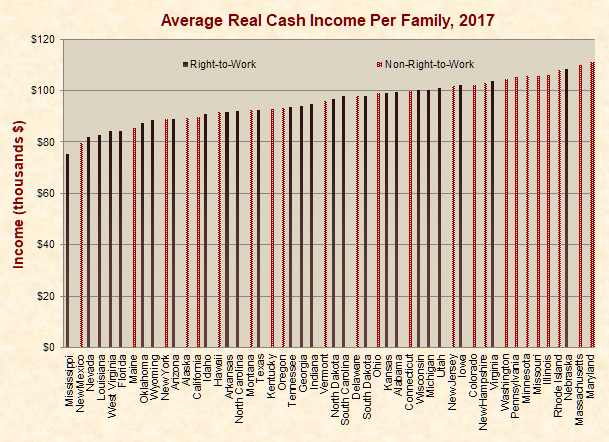 Unions just facts average real per capita personal income fandeluxe Images