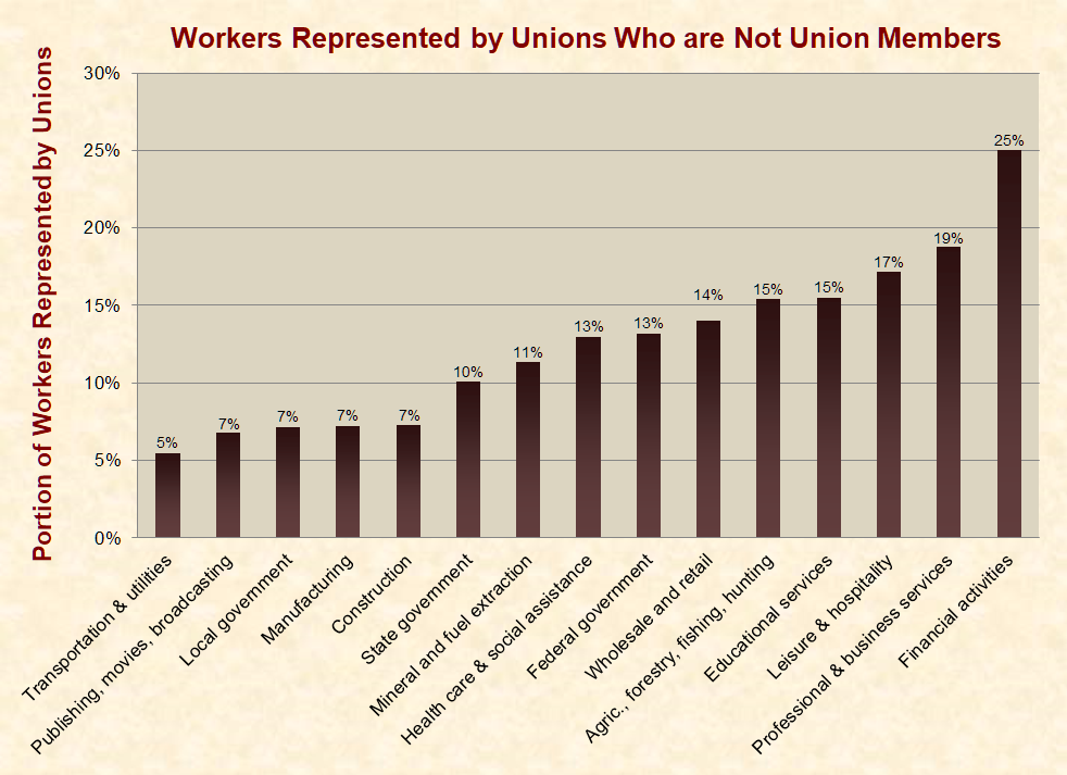 labor unions today essay