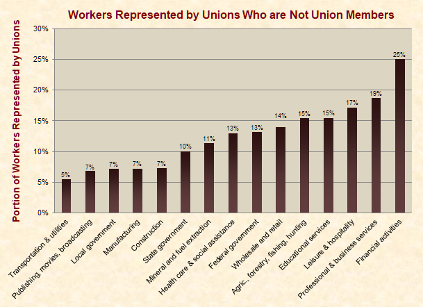 Workers Represented by Unions Who are Not Union Members